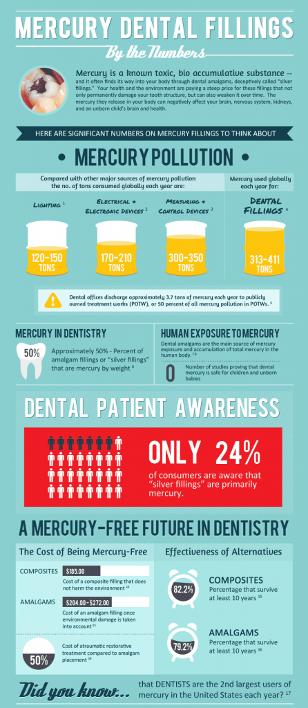 dental-fillings-infographicCropped