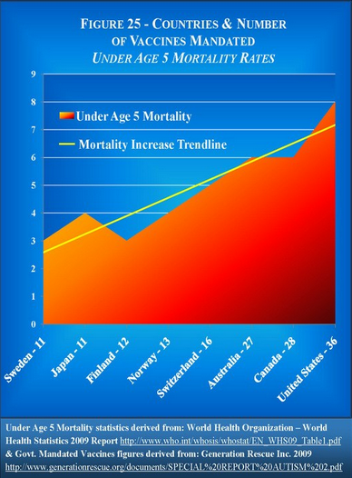 under5mortality.medchart